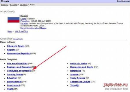 Регистрация в каталоге Yahoo